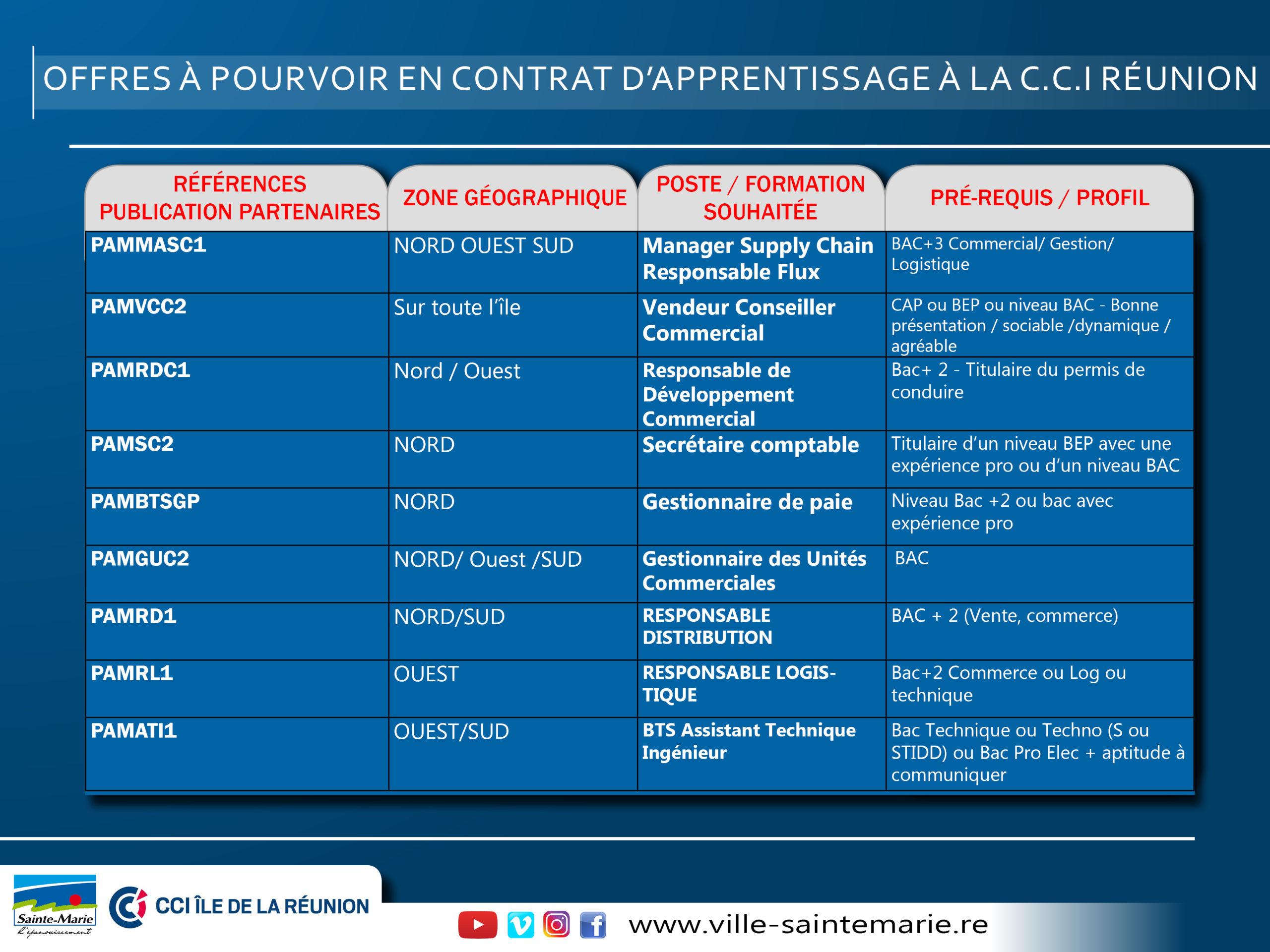 Contrat d'apprentisssage.C.C2
